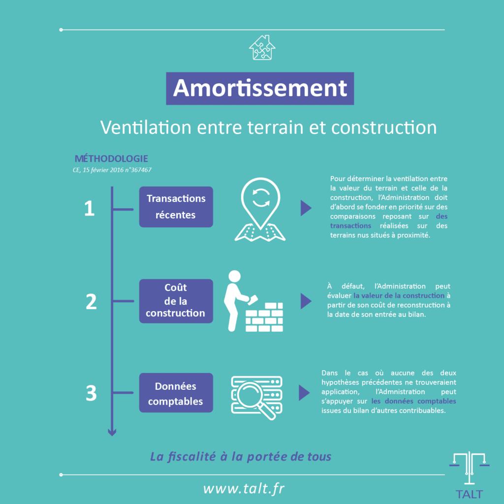 Méthodologie utilisée par l'administration fiscale française pour déterminer la valorisation du terrain