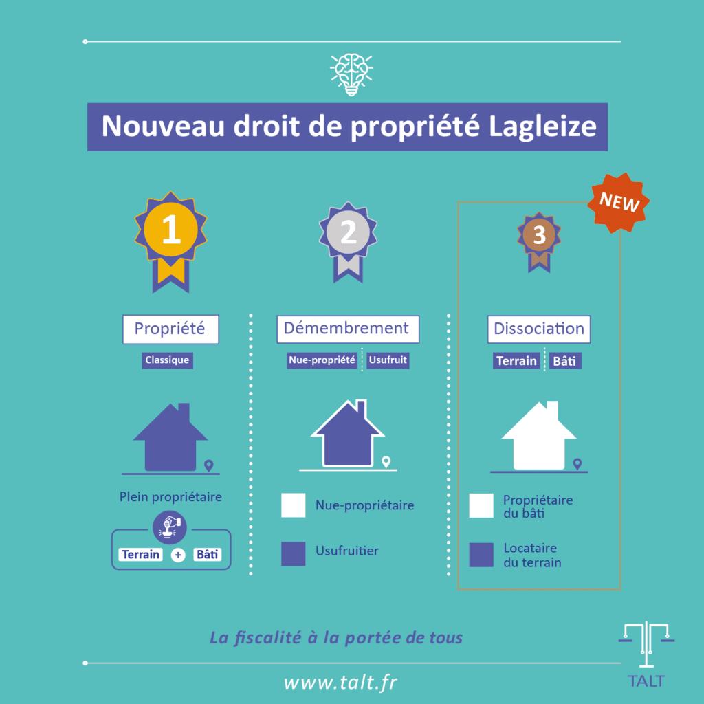 Les différents droits de propriété en France