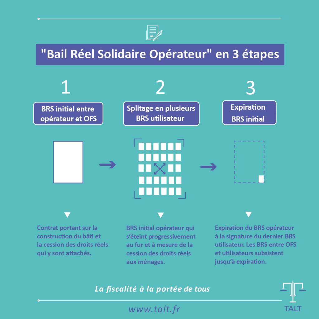 Bail réel solidaire réductible en trois étapes