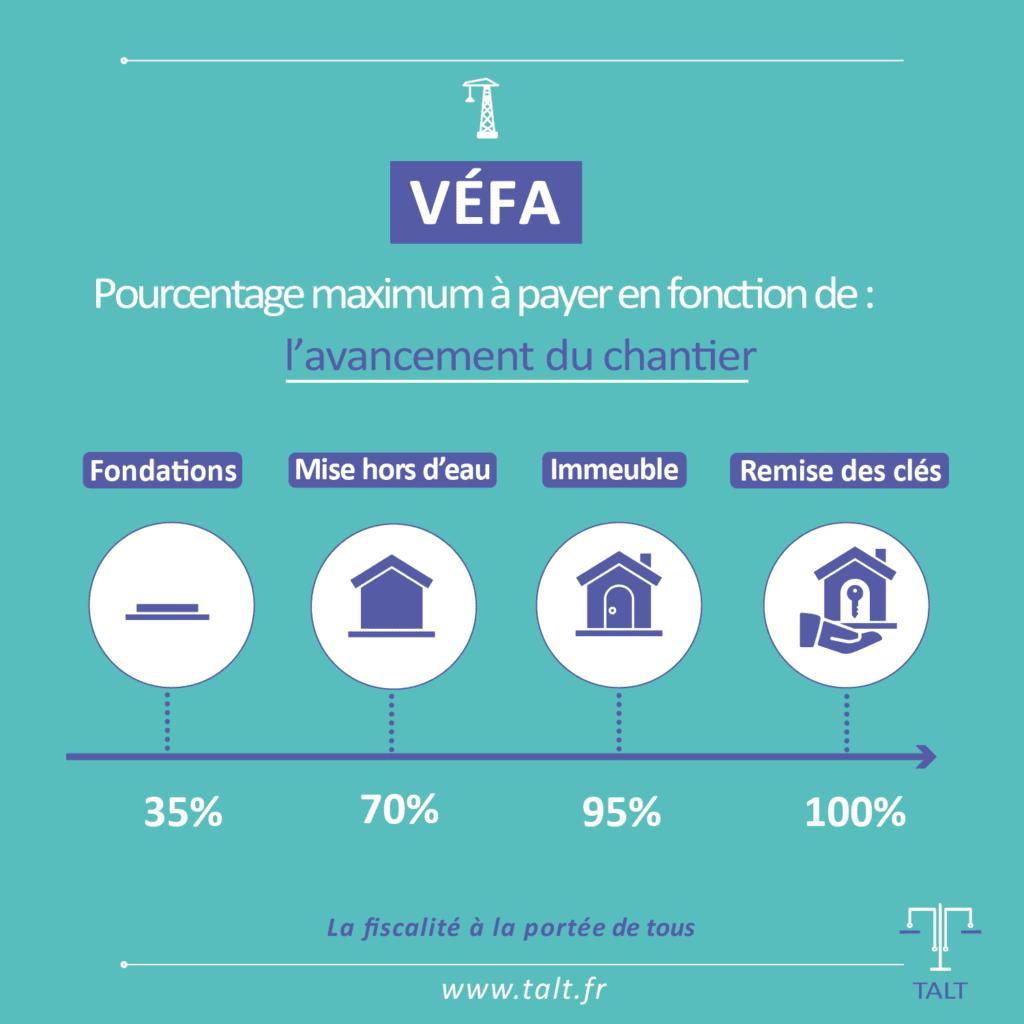Échelonnement des paiements en VEFA