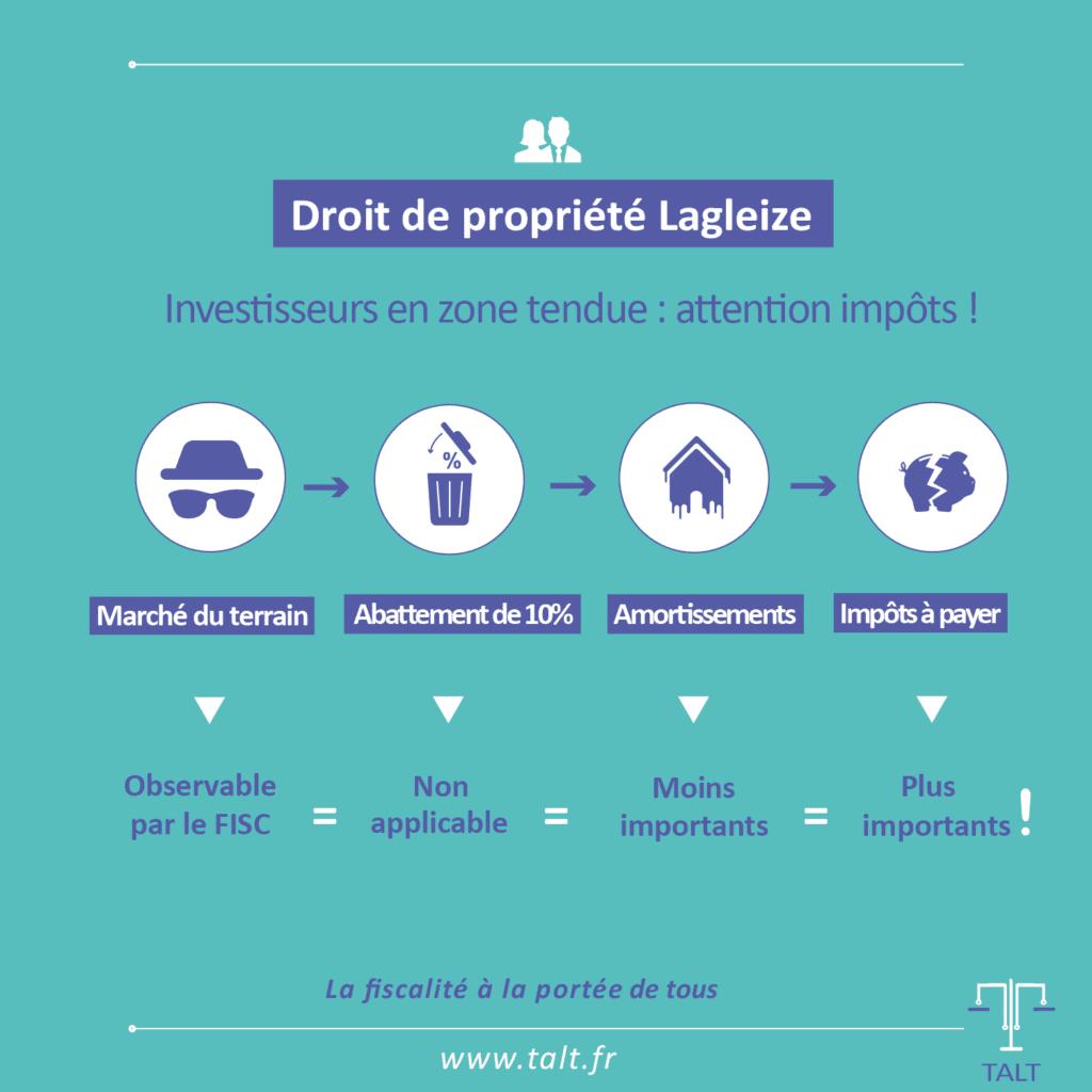 Impact de la loi Lagleize sur la fiscalité des loueurs en meublé et sociétés à l'IS