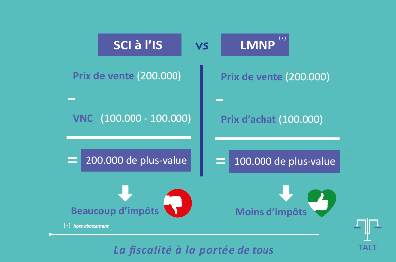 EXemple 2 Cession bien SCI à l'IS-08