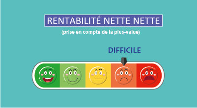 Calcul de la rentabilité nette nette